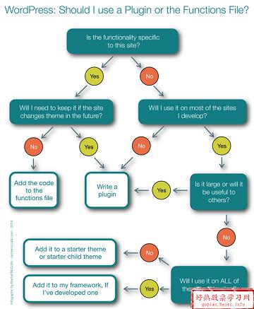 wordpress二次开发:为主题框架开发插件