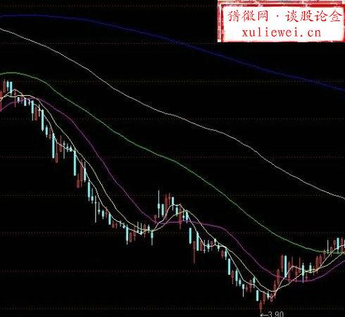 【股票入门】移动平均线的概念及实例分析