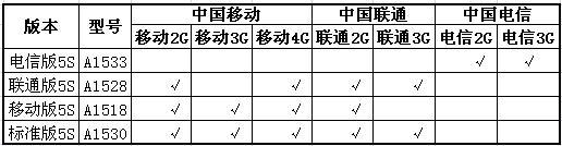 iphone5s型号有哪些区别?A1530/A1528/A1518/A1533型号解析