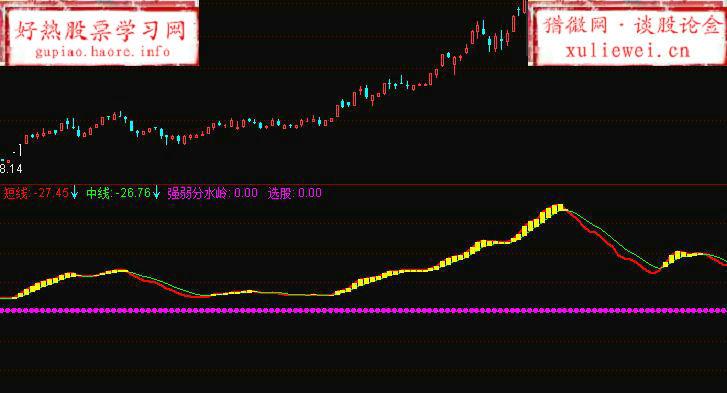 【通达信公式】潜伏波段动能选股指标公式