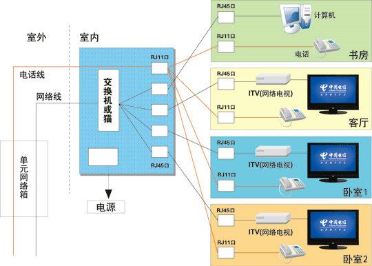 IPTV高清互动电视家庭有线方式与无线方式的常用布线方案