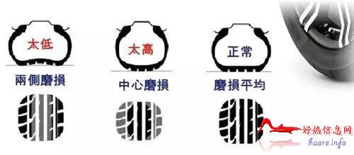 汽车胎压多少才适合?