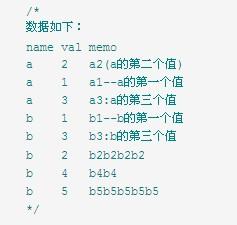 【mysql技巧】按某一字段分组取最大(小)值所在行的数据