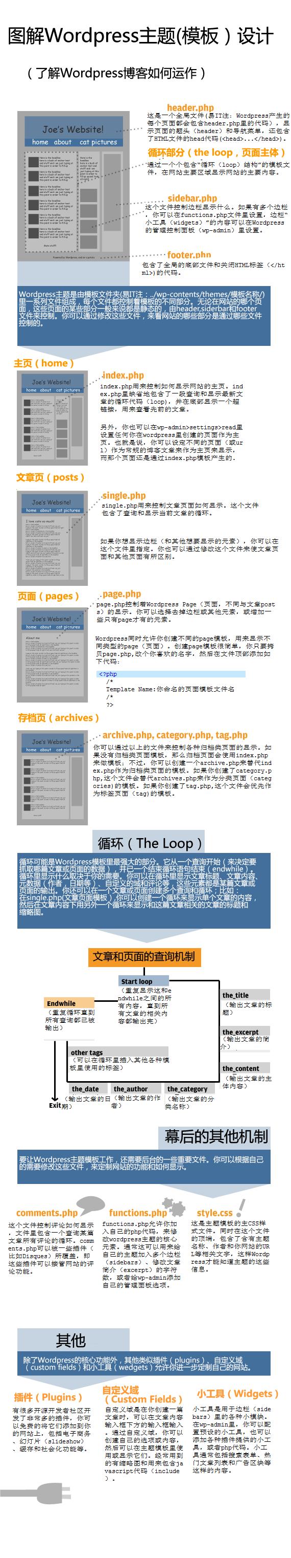 wordpress二次开发:图解WordPress模板架构